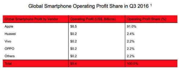 smartphone-operation-profit