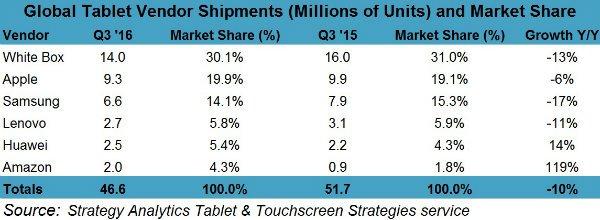 strategy-analytics-tablet-market-share-q3-2016-w600