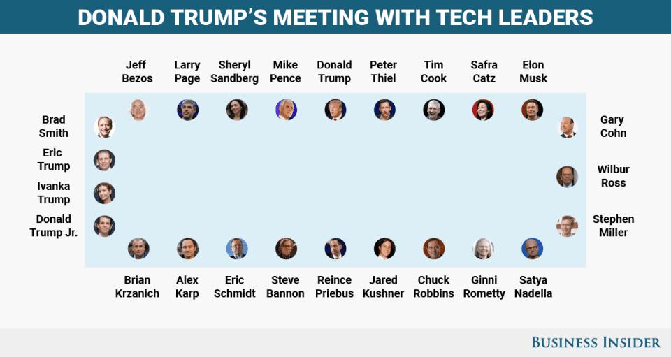 نحوه چیدمان از پیش تعیین شده برای جلسه میان ترامپ با مدیران ارشد دنیای تکنولوژی.