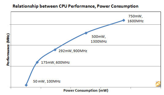 cpu-power-vs-freq