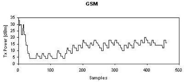 gsm-power-control-algorithm