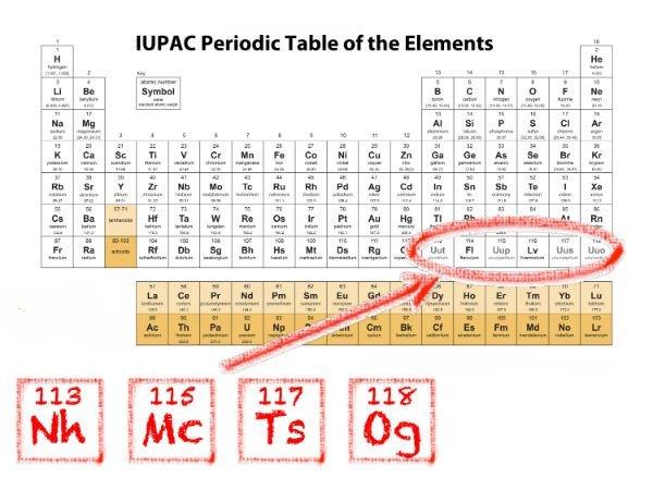 iupac-periodic-table