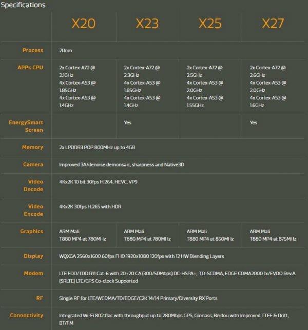 mediatek-helio-x20-x25-x23-and-x27-comparison_1-w600