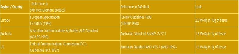 sar-standard-values