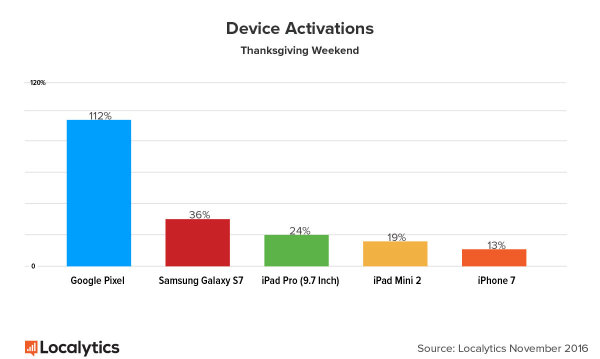 highest-device-activations-2016-w600
