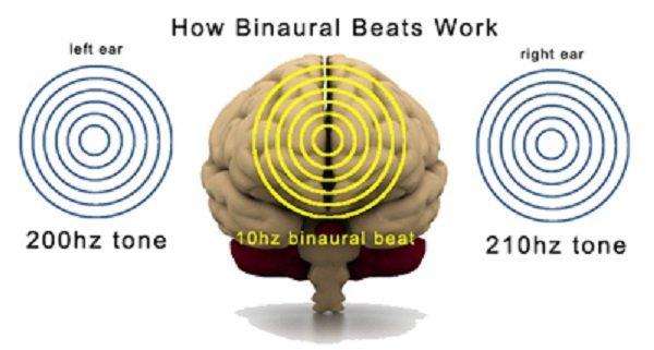 how-binaural-beats-work