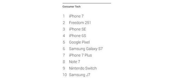 پرجستجوترین های شاخه تکنولوژی