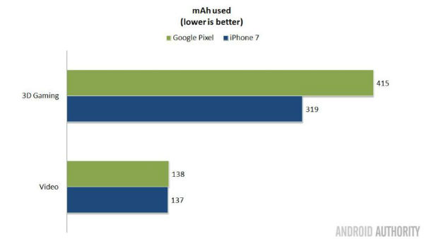 pixel-vs-iphone-battery-usage