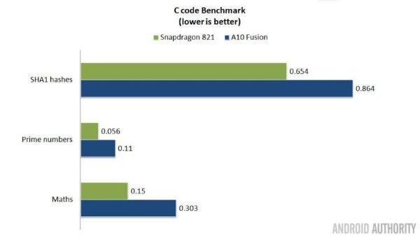 s821-vs-a10-c-benchmark