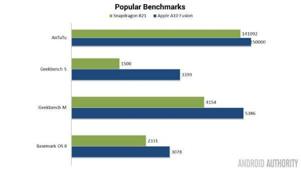 s821-vs-a10-bench-comparison