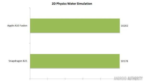 s821-vs-a10-gds2-benchmark