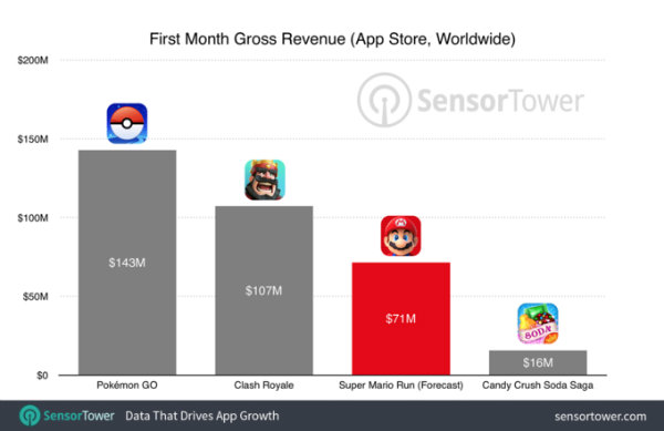 super-mario-run-revenue-forecast-w600