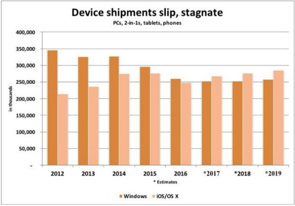 apple-will-outship-microsoft-in-smart-devices-starting-2017