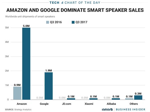 بلندگوهای هوشمند بازار آمازون