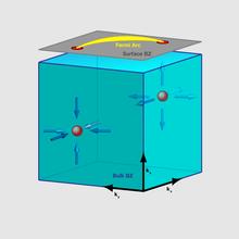 تصویری شماتیک از حالت فیزیکی فرمیون های ویلی