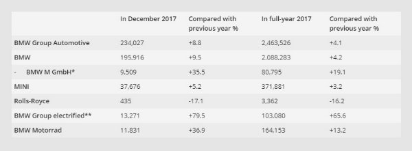 BMW Group sales in December and full-year 2017 at a glance