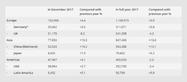 BMW & MINI sales in the markets regions at a glance