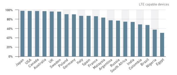 پوشش شبکه LTE در کشورهای مختلف