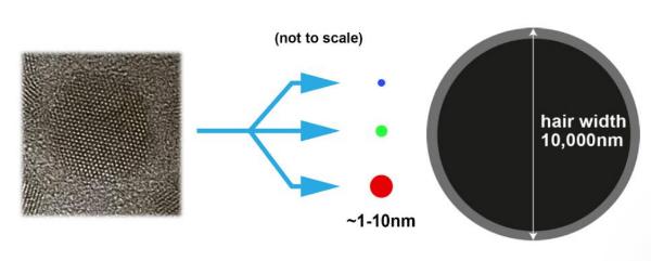 فناوری کوانتوم دات QLED
