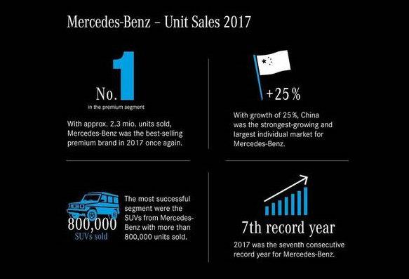 mercedes-benz-2017-sales-report