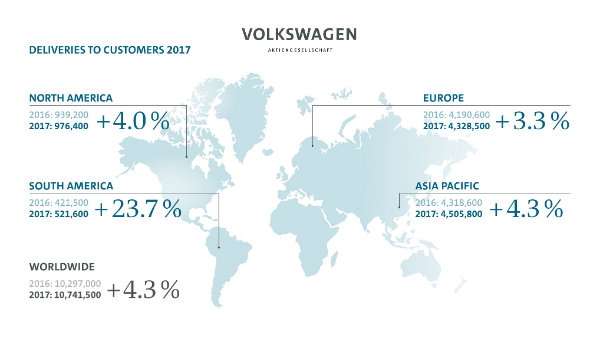 volkswagen-announces-new-record-sales-for-2017-but-is-it-enough-122798_1
