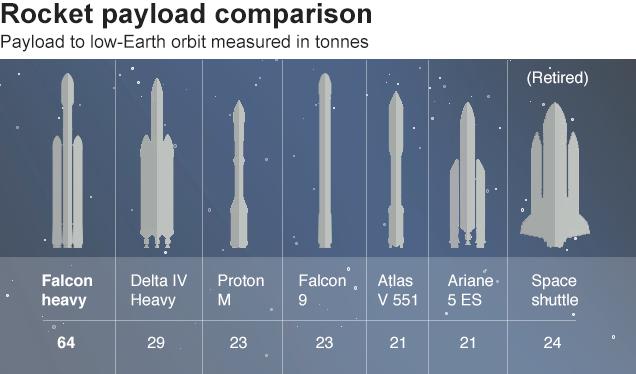 جدول مقایسه ای راکت های موجود در بازار