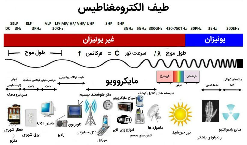 Image result for ساخت امواج با طیف الکترومغناطیسی
