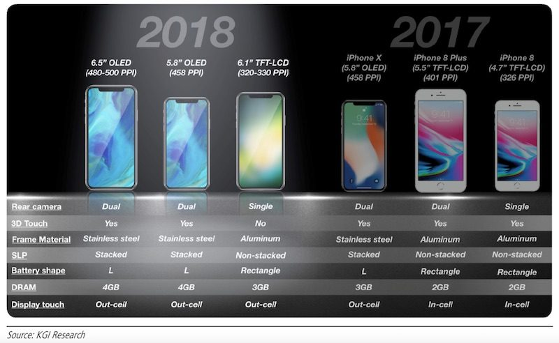 آیفون 2018