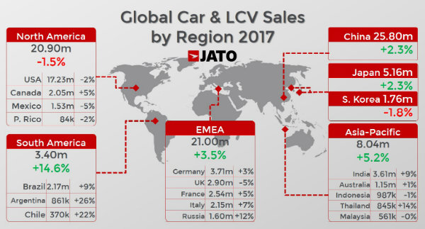 over-86-million-cars-sold-worldwide-in-2017-record-for-suv-cars-123659_1
