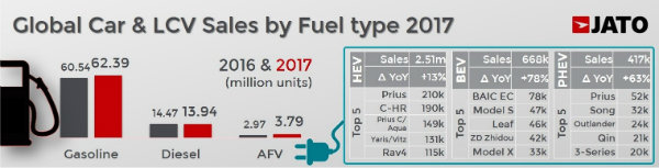 over-86-million-cars-sold-worldwide-in-2017-record-for-suv-cars_2