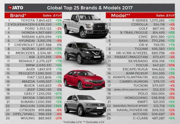 over-86-million-cars-sold-worldwide-in-2017-record-for-suv-cars_4 (1)
