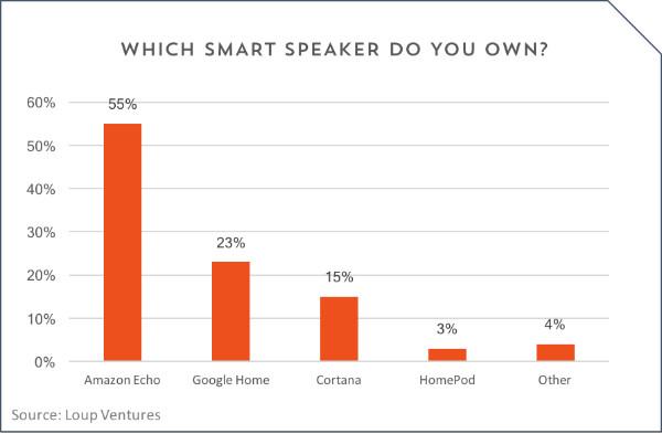 سهم 3 درصدی هوم پاد از بازار اسپیکرهای هوشمند