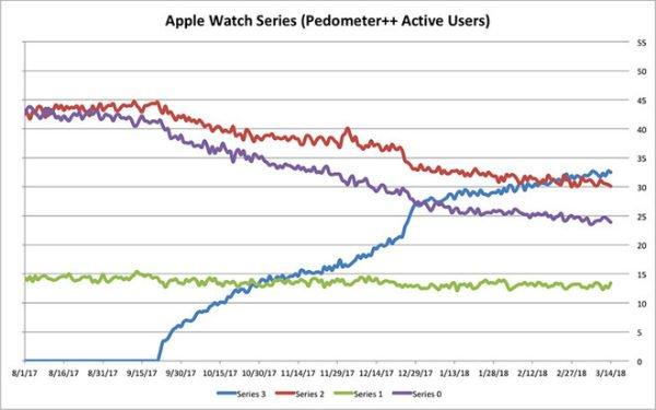 آمار کاربران اپل واچ