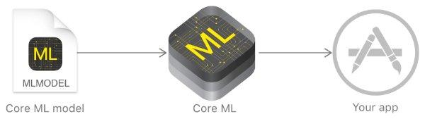 ادغام ماژول یادگیری ماشین Watson با فریمورک Core ML اپل