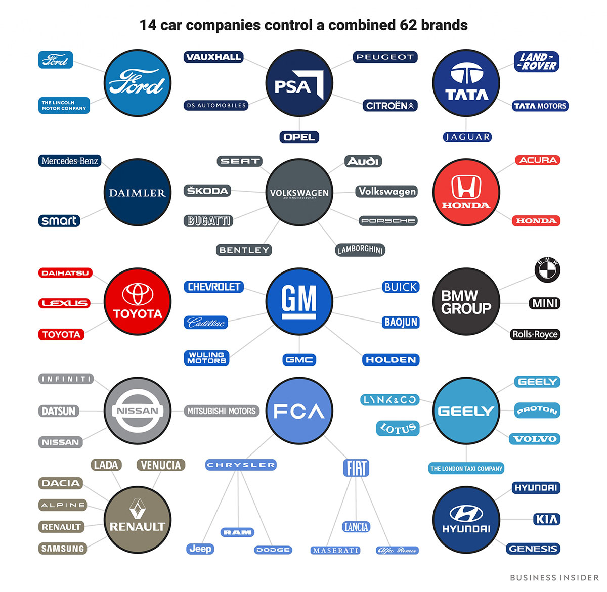 corporations dominating auto industrybi-graphics