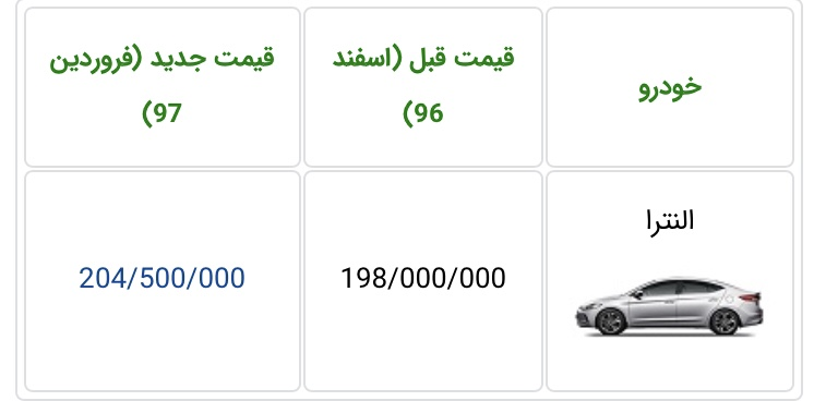 قیمت هیوندای النترا کرمان موتور