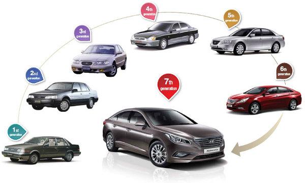 Hyundai-Sonata-History