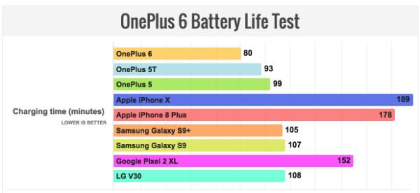 تست باتری وان پلاس 6 OnePlus 6