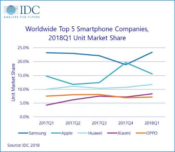 افت بازار جهانی موبایل