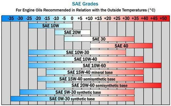 SAE Oil chart