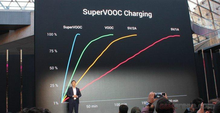نسخه لامبورگینی اوپو فایند اکس با فناوری شارژ سریع Super VOOC