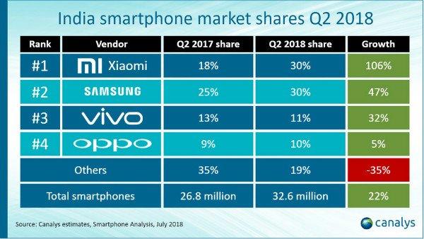 برتری شیائومی در بازار موبایل هند طی سه ماهه دوم 2018