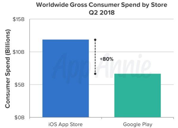 آمار دانلود گوگل پلی