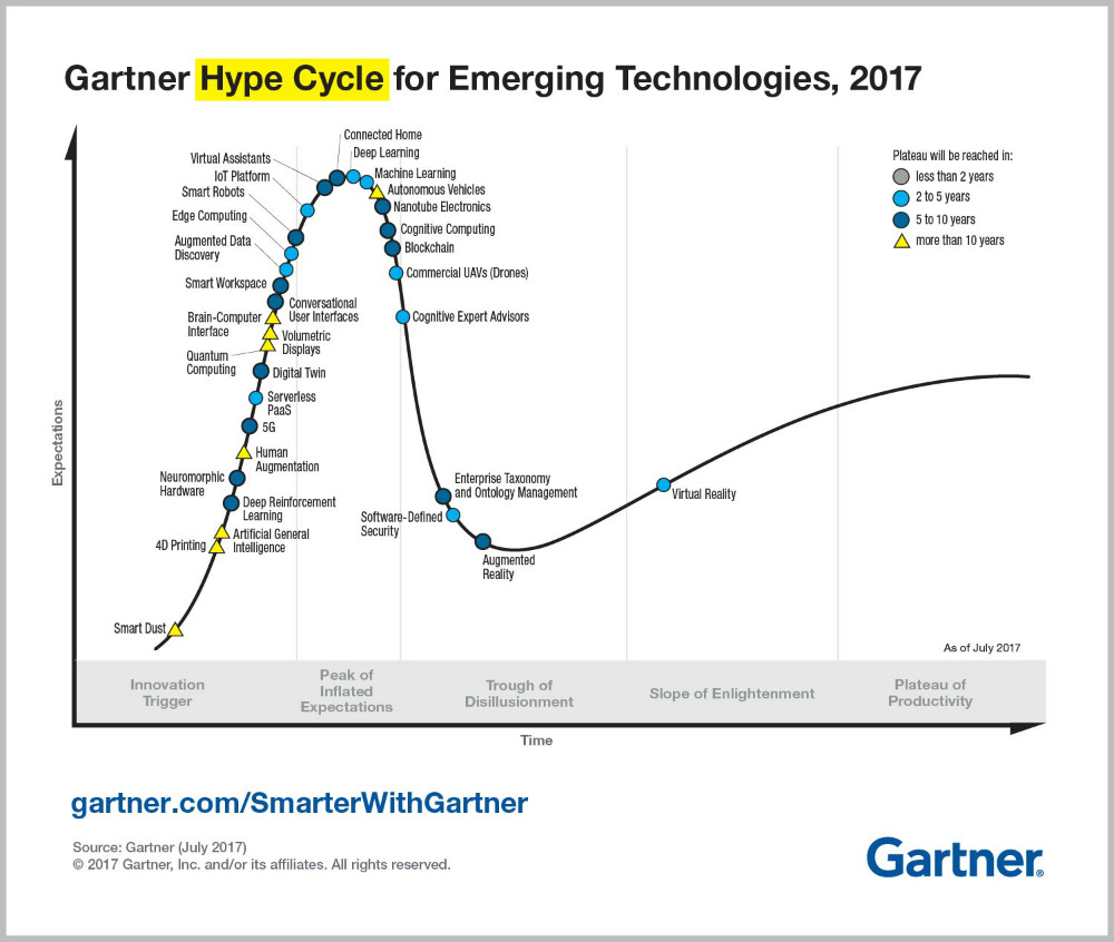 Emerging Technology Hype Cycle for 2017 Infographic R6A آیا با استفاده از فناوری اطلاعات می توان به اشتغال پایدار رسید؟ اخبار IT