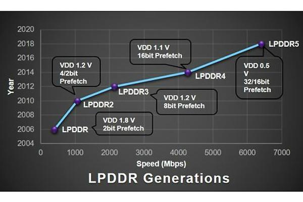 حافظه موبایل LPDDR