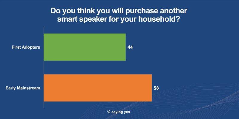 بازار اسپیکرهای هوشمند کاربران آمریکایی