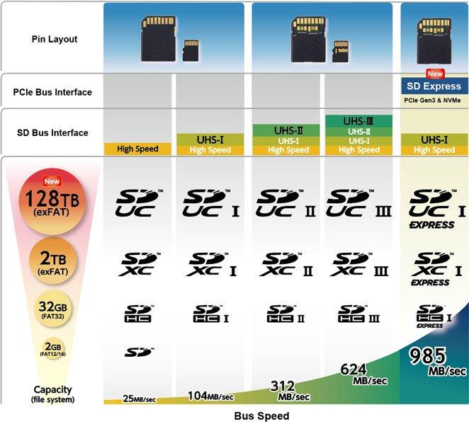 حافظه موبایل SD Express