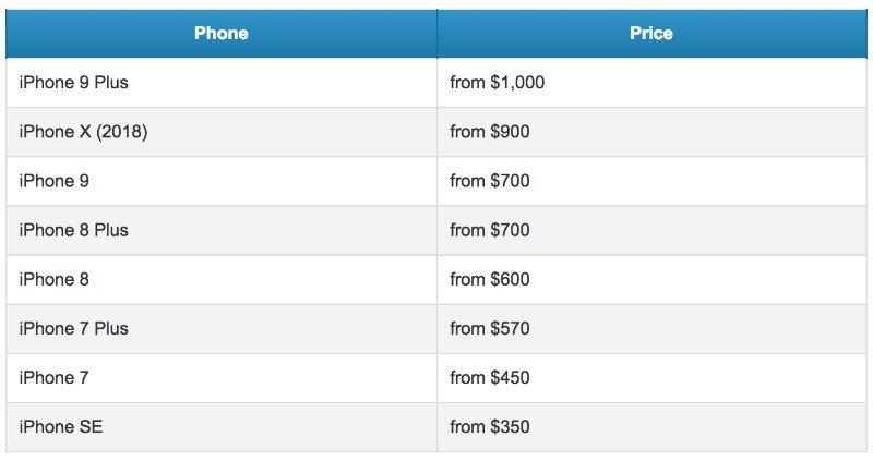 قیمت آیفون های ۲۰۱۸ اپل