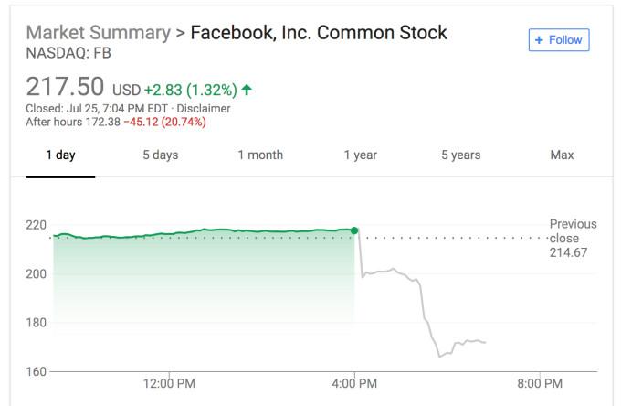 عملکرد مالی فیسبوک در سه ماهه دوم سال ۲۰۱۸