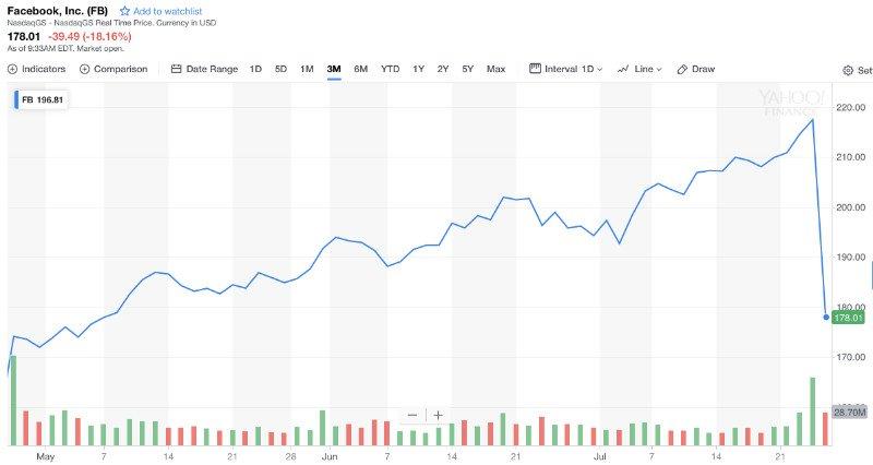 افت ارزش سهام شرکت فیسبوک